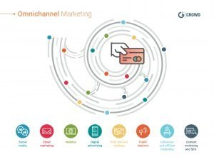 As Everything Turns Digital, Will Sales & Marketing Efforts Get Lost?