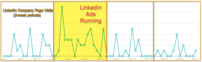 People will look for your company page if you run ad campaigns.